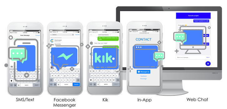 Quiq customer messaging supports many channels from SMS/Text, to Facebook Messenger, Kik, In-App, to Web Chat.