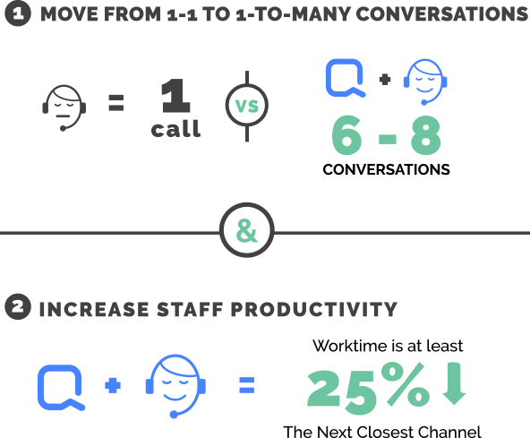Quiq Text Messaging saves money and increases productivity