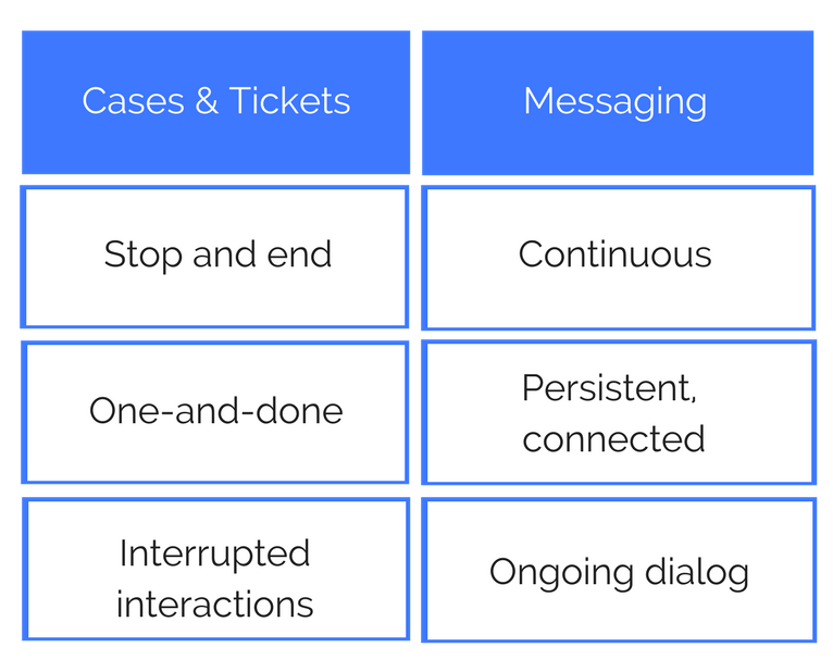 cases and tickets stop and end, interrupted interactions that are one and done. Messaging conversations are continuous, persistent, connected ongoing dialog