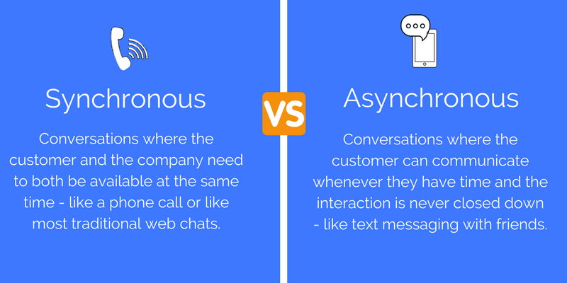 Synchronous: Conversations where the customer and the company need to both be available at the same time - like a phone call or like most traditional web chats. Asynchronous: Conversations where the customer can communicate whenever they have time and the interaction is never closed down - like text messaging with friends.